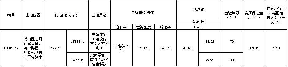 青岛土地快报:崂山区大埠东人才公寓地块挂牌