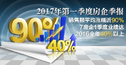 连续调控下的房企季报|销售额平均涨幅近90%