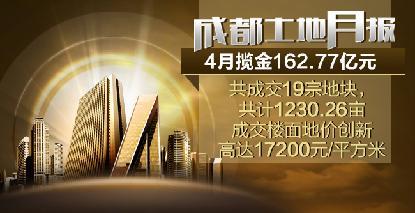 土地月报:4月揽金162.77亿元